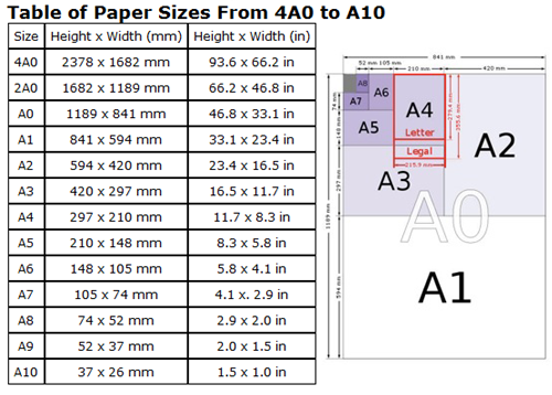 Using the a series paper sizes to plan your catalogues for Printer paper size